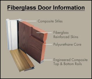 Fiberglass Door Cross Section Wit Windows And Doors